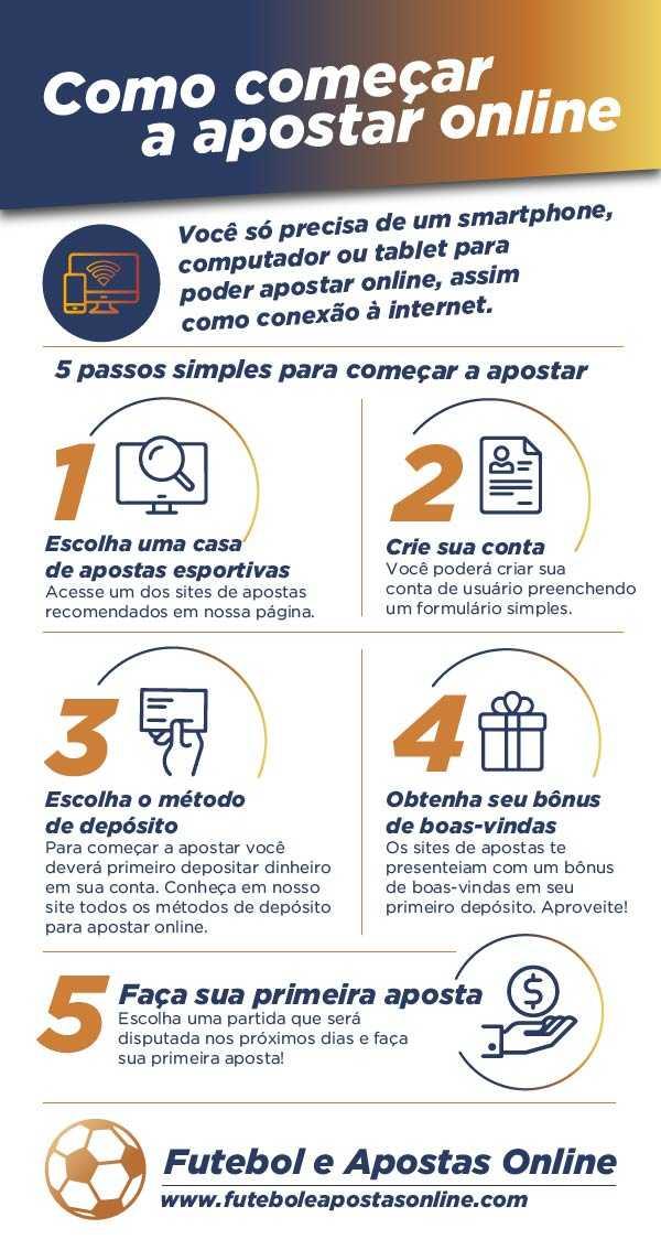 apostar online no Brasil